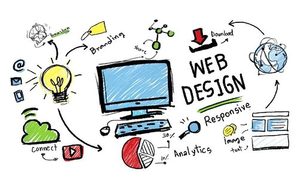 Hoe maak je een succesvolle website?